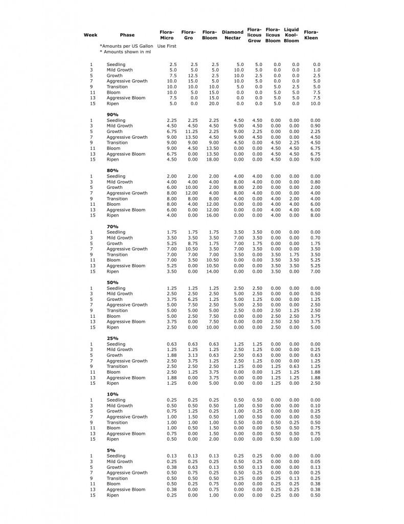 General Hydroponics Flora Series Schedule